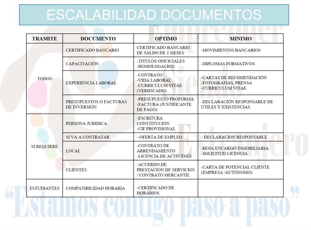 En el cuadro se muestran los documentos que acreditan el plan de negocios y cual sería el óptimo y el mínimo para cada uno de ellos.